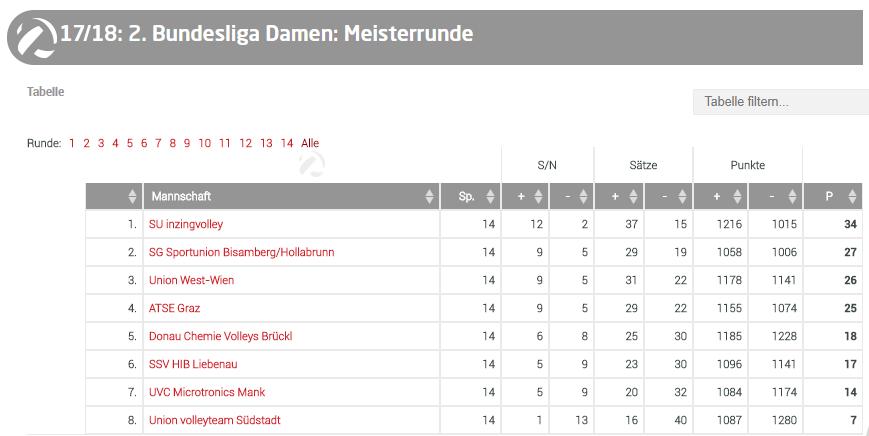 Tabelle 2.Bundesliga
